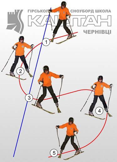 Карвинг лыжи