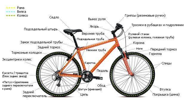 Как собрать велосипед по запчастям (сборка по частям своими руками)?
