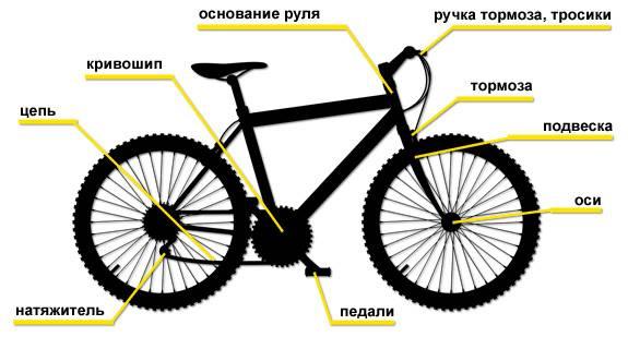 Чем смазать велосипед