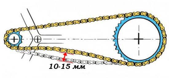 Допустивое провисание цепи на односкоростном велосипеде
