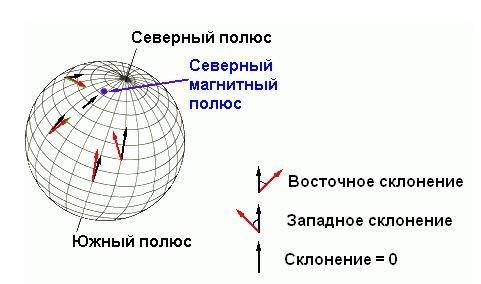 Обозначение на компасе n e s w