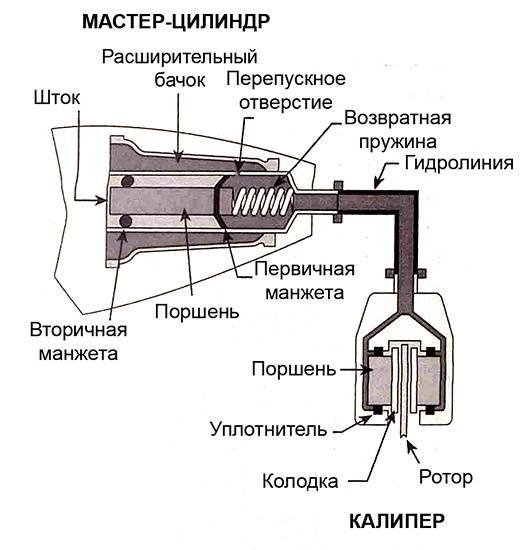 Схема дисковой гидравлики