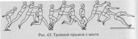 Прыжки в длину с места техника выполнения