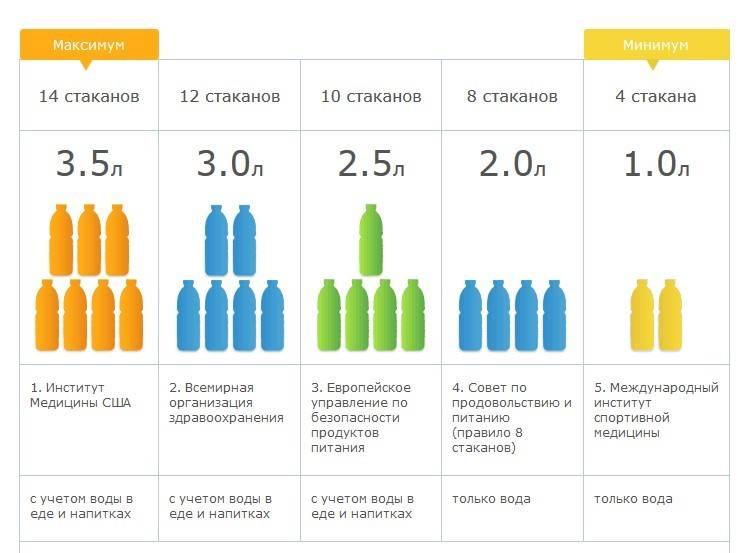 Норма воды для человека в день