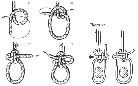 Как правильно вязать узлы на веревке