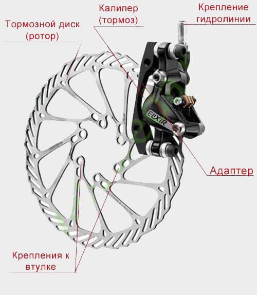 Устройство механических дисковых тормозов