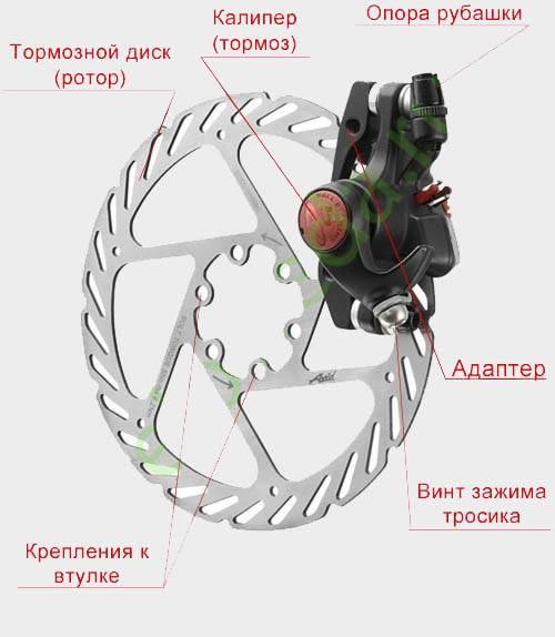 Устройство гидравлических дисковых тормозов