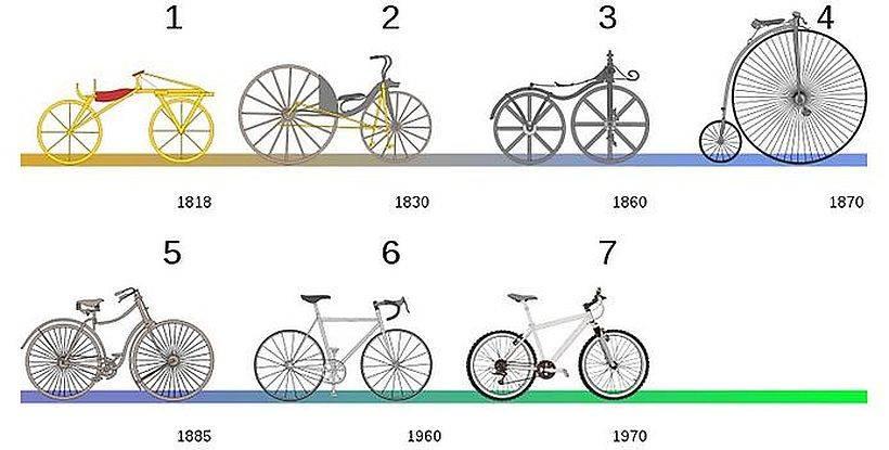 Изобретатель велосипеда