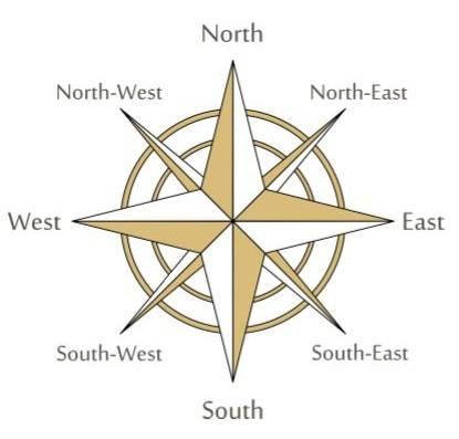 Обозначение сторон света на компасе