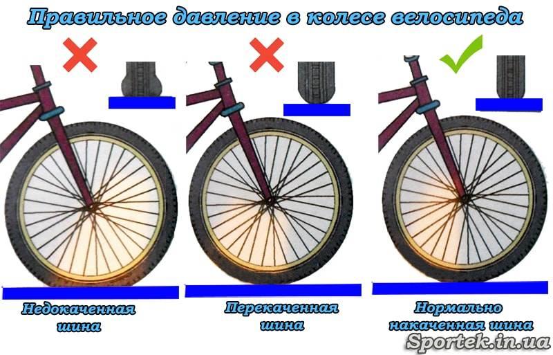 Давление в шинах велосипеда 29 дюймов