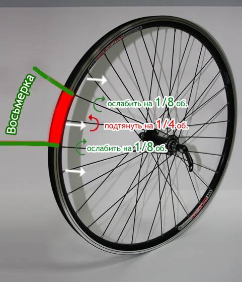 Исправление восьмерки на велосипеде