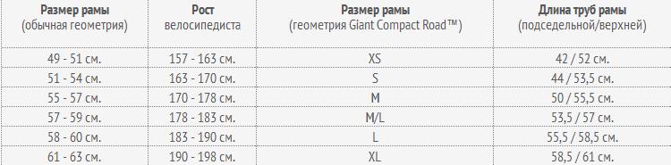 Размер рамы m