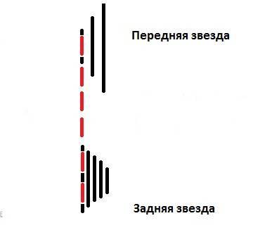 Положение цепи на звездах 1х1