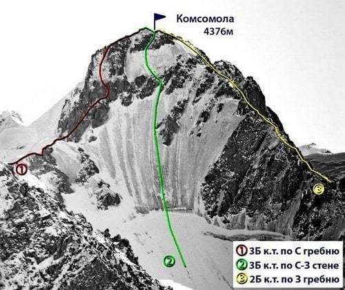 Категории сложности в альпинизме