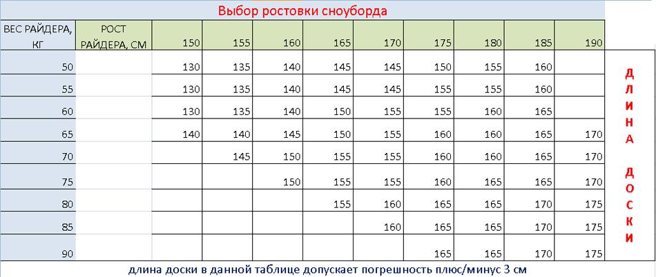 Ростовка сноуборда