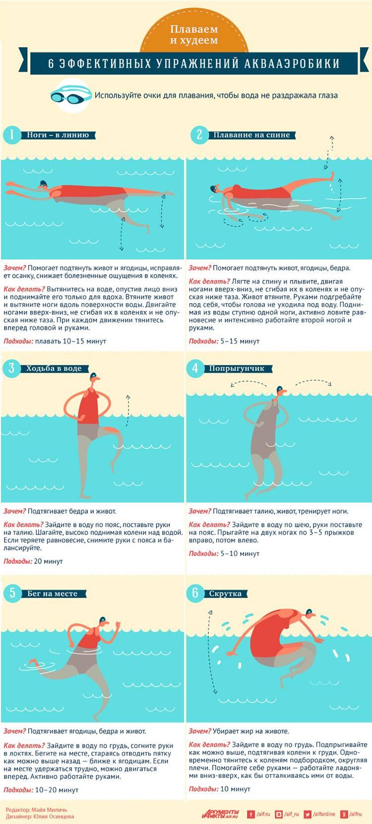Плавание помогает для похудения