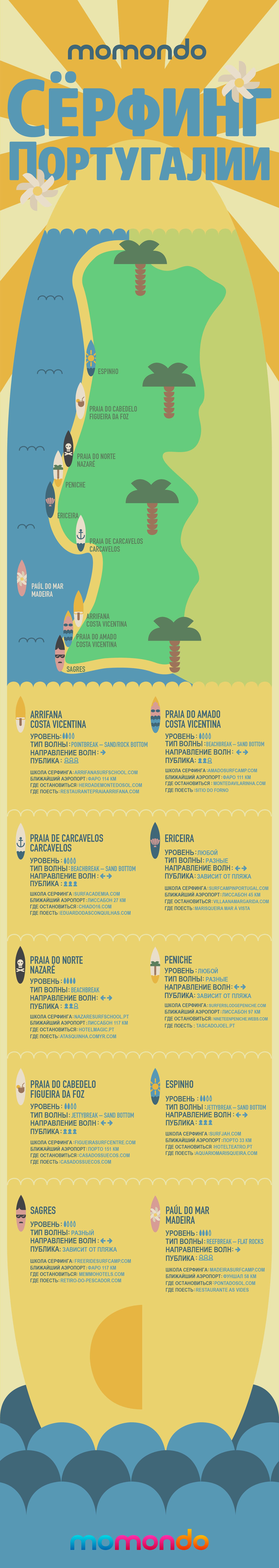 Школа серфинга в португалии