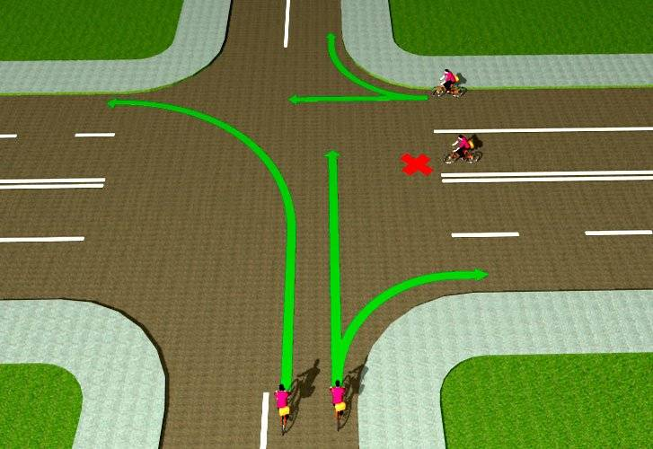 Права для велосипедистов