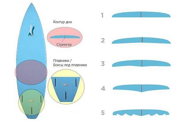Как называется доска для серфинга
