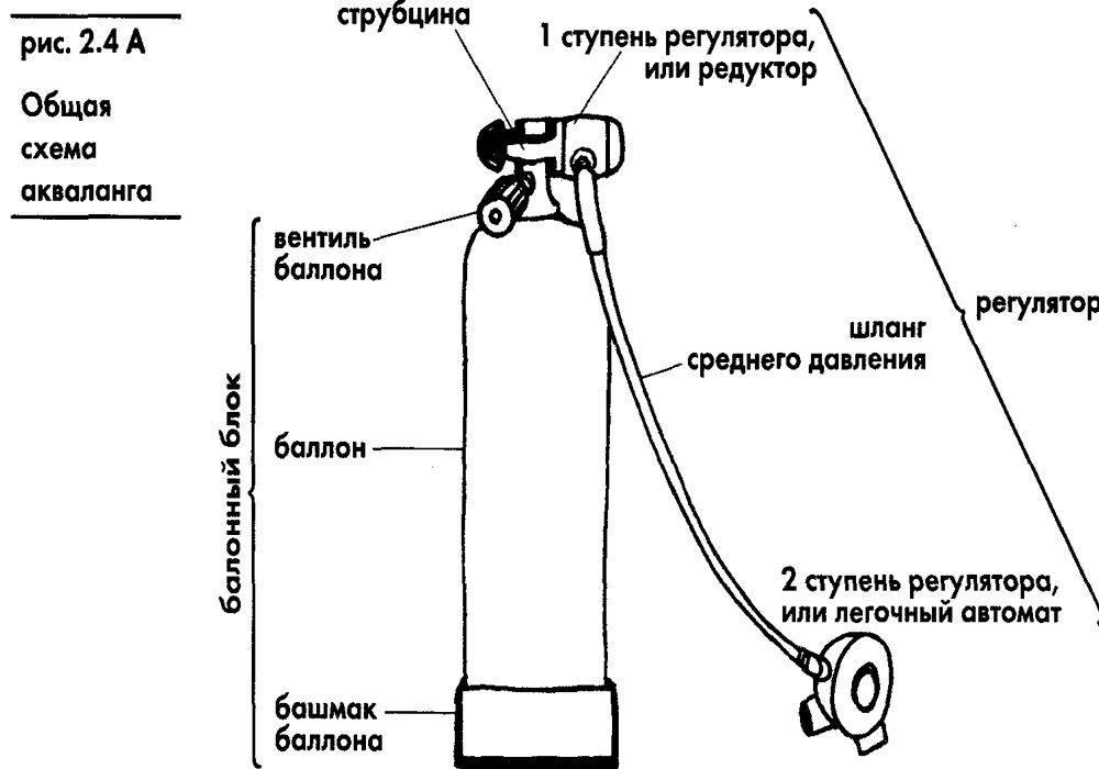 Заправка акваланга в домашних условиях